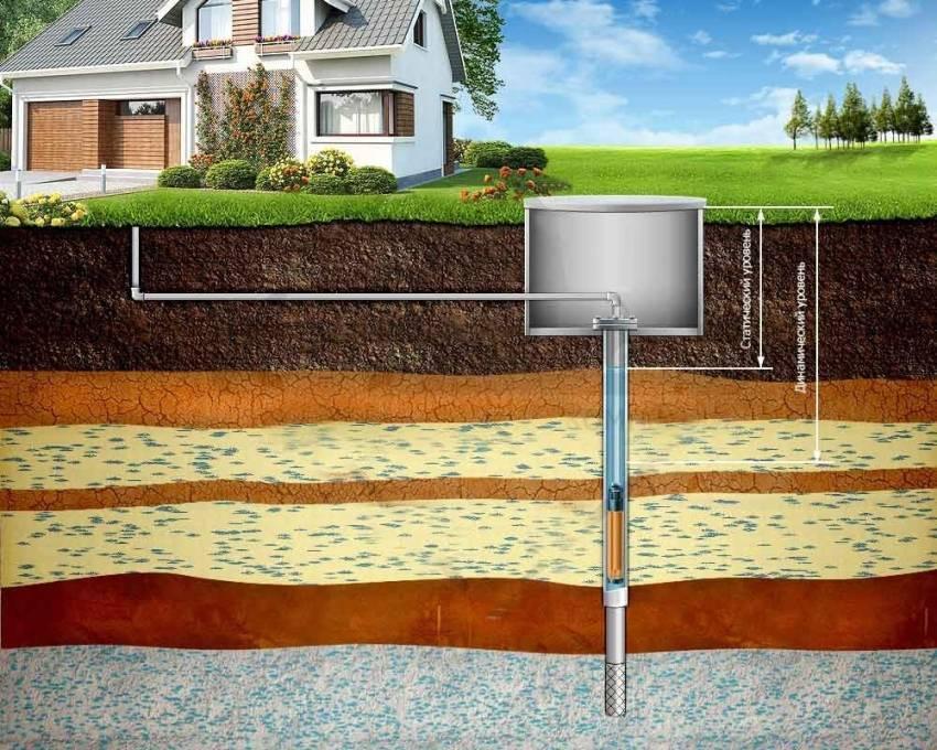 Лицензия на водопользование из скважины – как получить без проблем