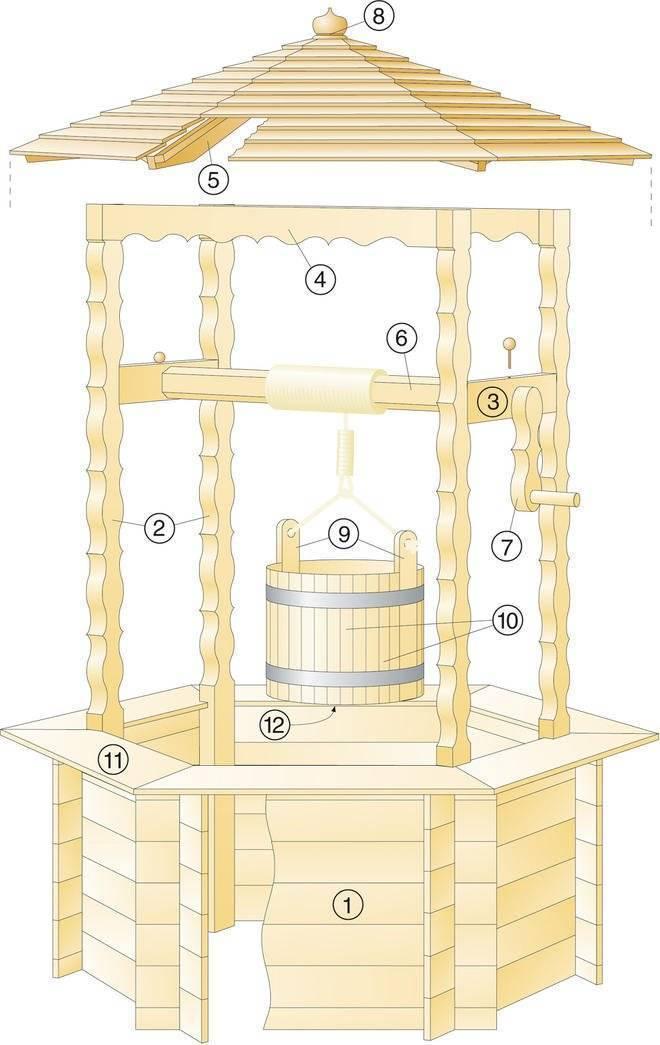 Постройка домика для колодца: пошаговая инструкция