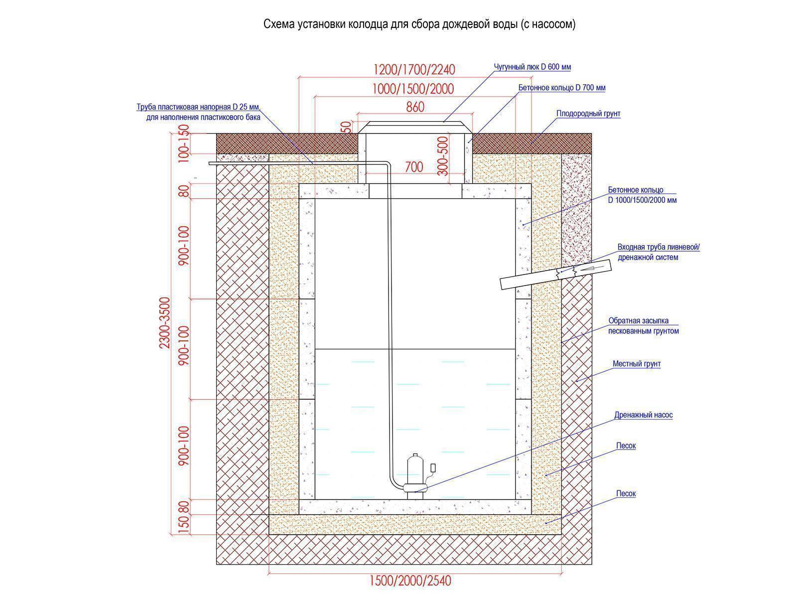 Дренажный колодец: разновидности, характеристики, функции   гидро гуру