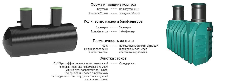 Септик барс: модельный ряд, устройство, монтаж