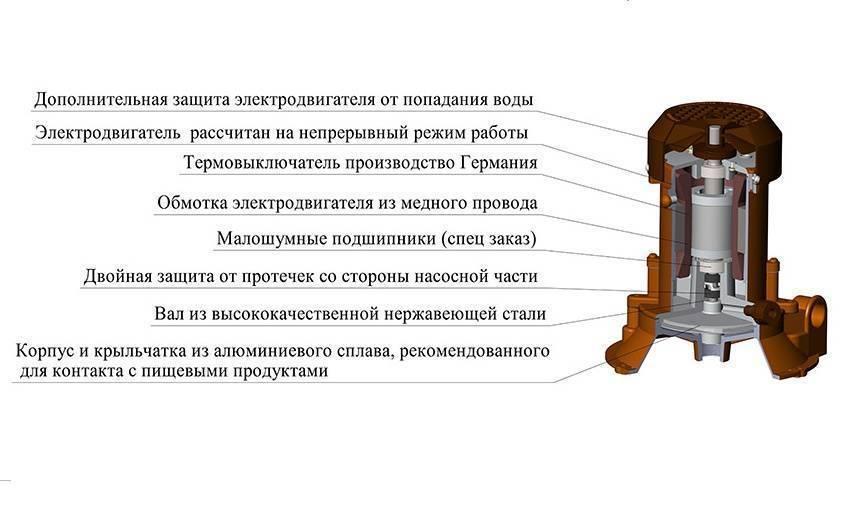 Центробежные насосы двустороннего входа типа д.
