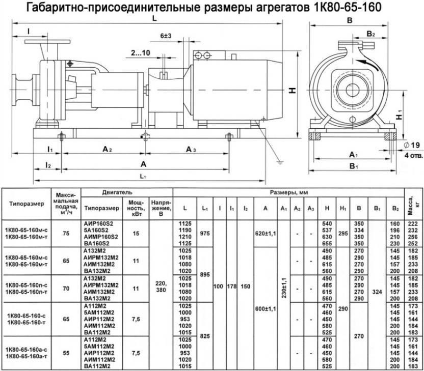 Устройство насоса с мокрым ротором: особенности конструкции, монтажа, известные модели
