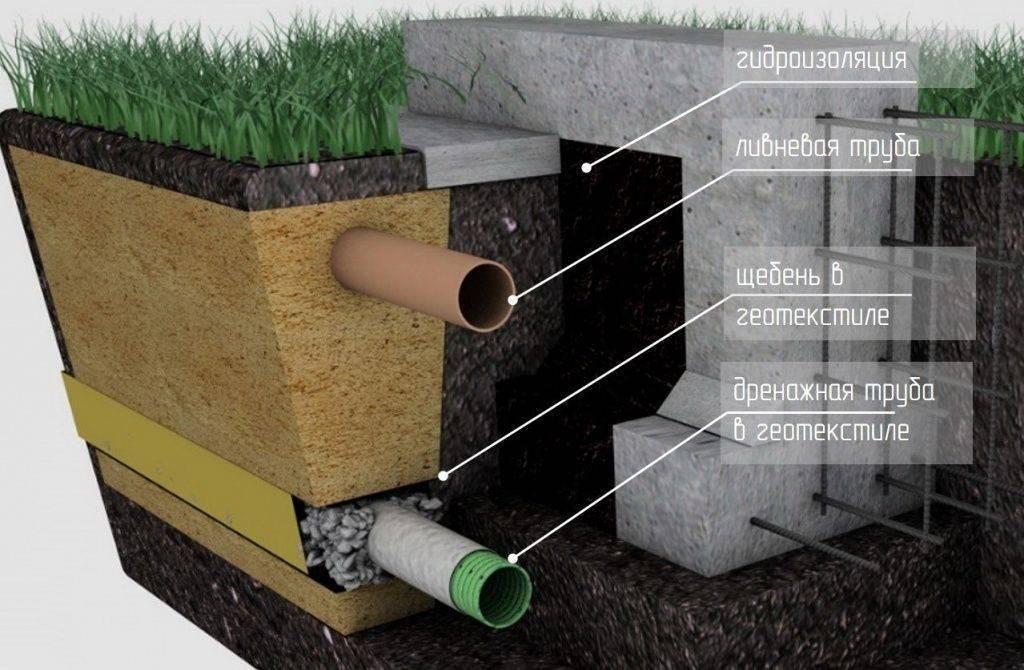 Надо ли герметизировать кольца для канализации. причины гидроизоляции бетонных колец. технология гидроизоляции колодца снаружи