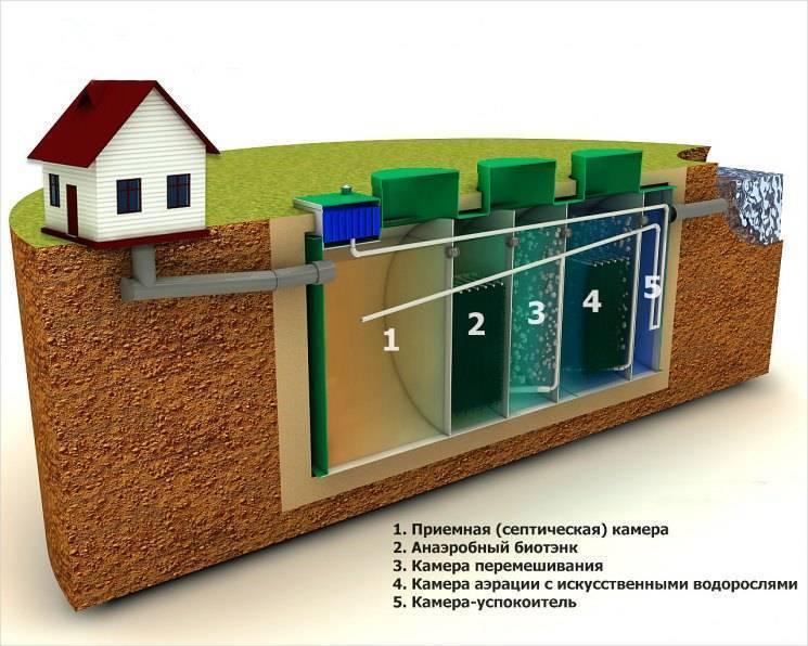 Современная канализация в частном доме - все о септиках