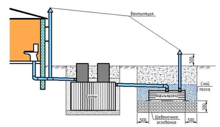 Вентиляция септика из бетонных колец своими руками, схема