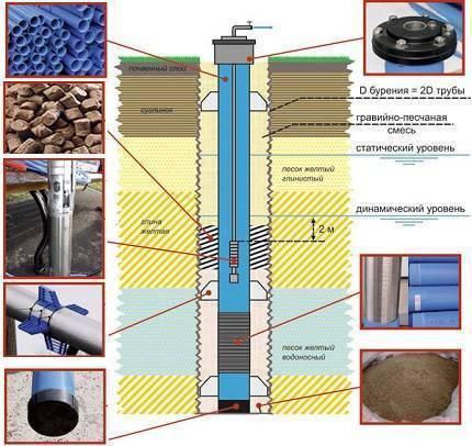 Какие трубы лучше использовать для скважины на дачном участке. какие трубы лучше для скважины: обзор и сравнение всех видов подходящих труб какой диаметр обсадной трубы выбрать для скважины