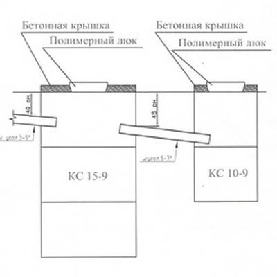 Выгребная яма - санитарные нормы расстояния от дома, колодца и скважины