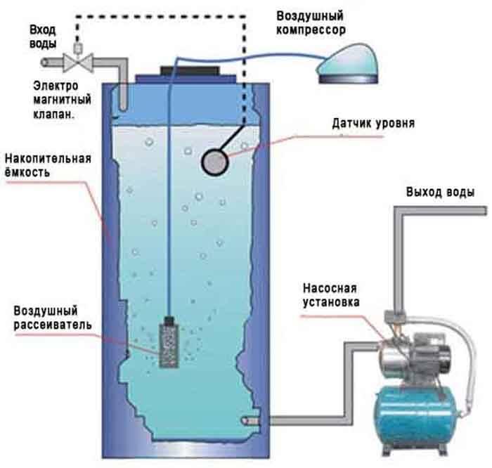 Лучшие методы обезжелезивания воды из скважины до питьевой!