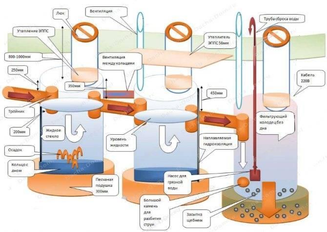 Варианты вентиляции септика в частном доме своими руками