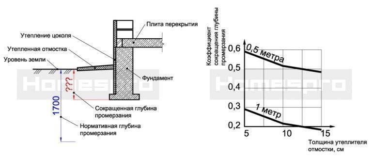 Глубина заложения для разных типов фундамента