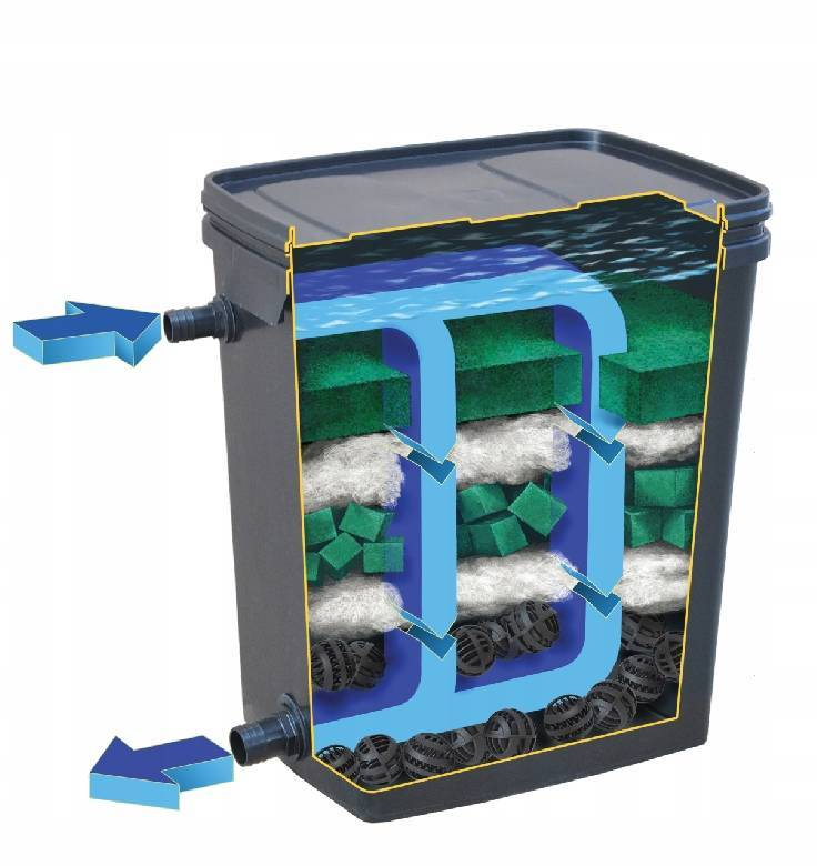 Автономная канализация под ключ, септики, емкости и станции гбо
