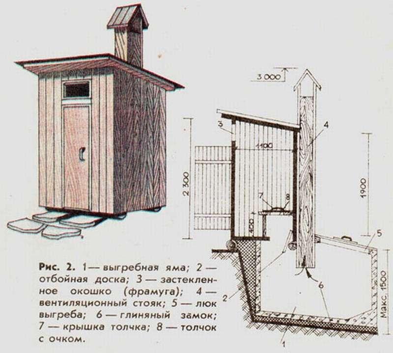 7 способов избавиться от запаха в дачном туалете | полезно (огород.ru)