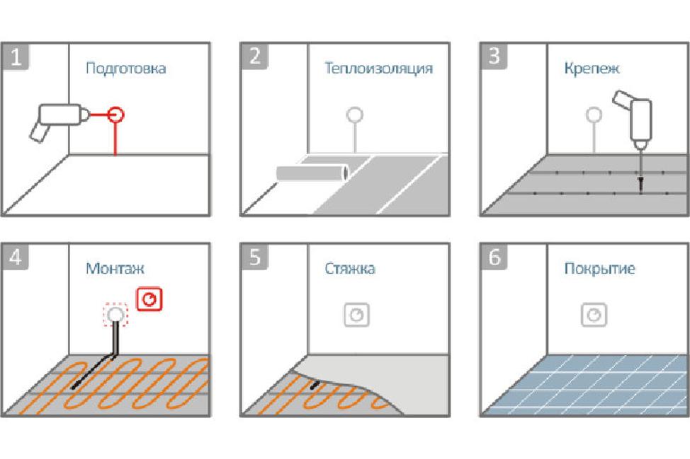 Технология укладки теплого пола под плитку — 10 шагов к успеху