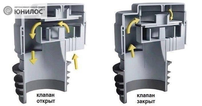 Обратный клапан для канализации: как установить, для чего он нужен