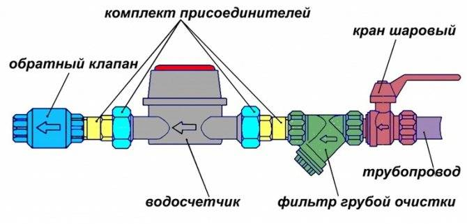 Счетчик воды с датчиком температуры - сантех центр