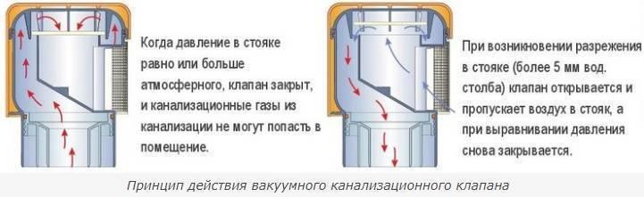 Аэратор для канализации - достоинства и принципы работы. жми!