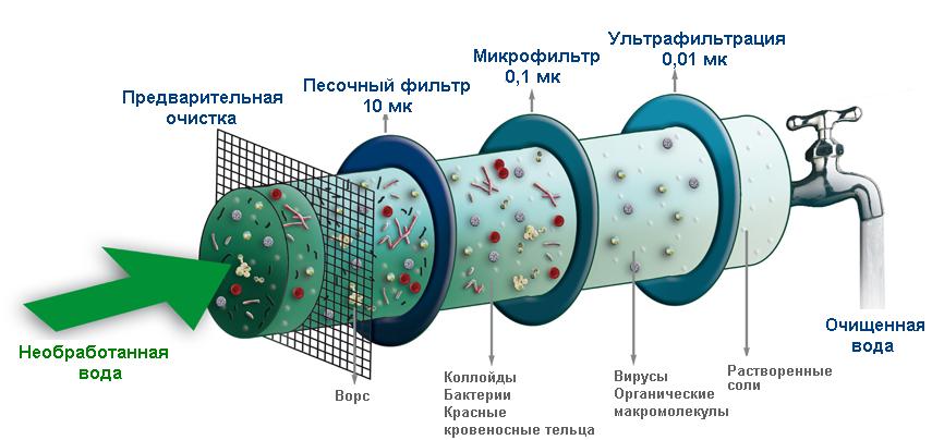 Монтаж металлопластиковых труб для водопровода своими руками - всё о сантехнике