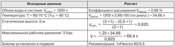 Мембранный расширительный бак системы отопления - особенности, расчет объема, процесс выбора и установки
