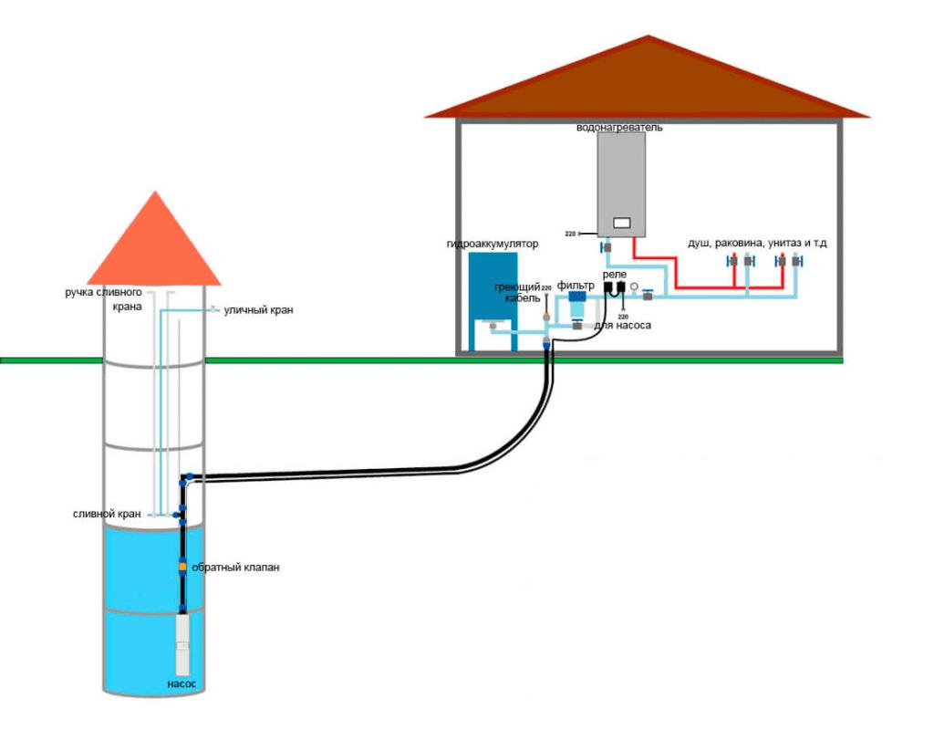 Подбор оборудования для обустройства скважины