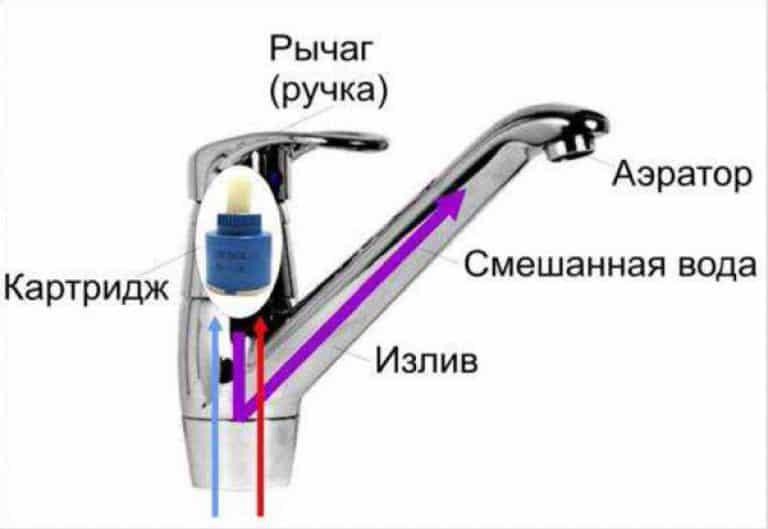 Как закрепить смеситель к стене в ванной