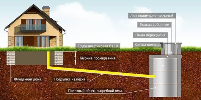Как сделать канализацию в частном доме с выгребной ямой