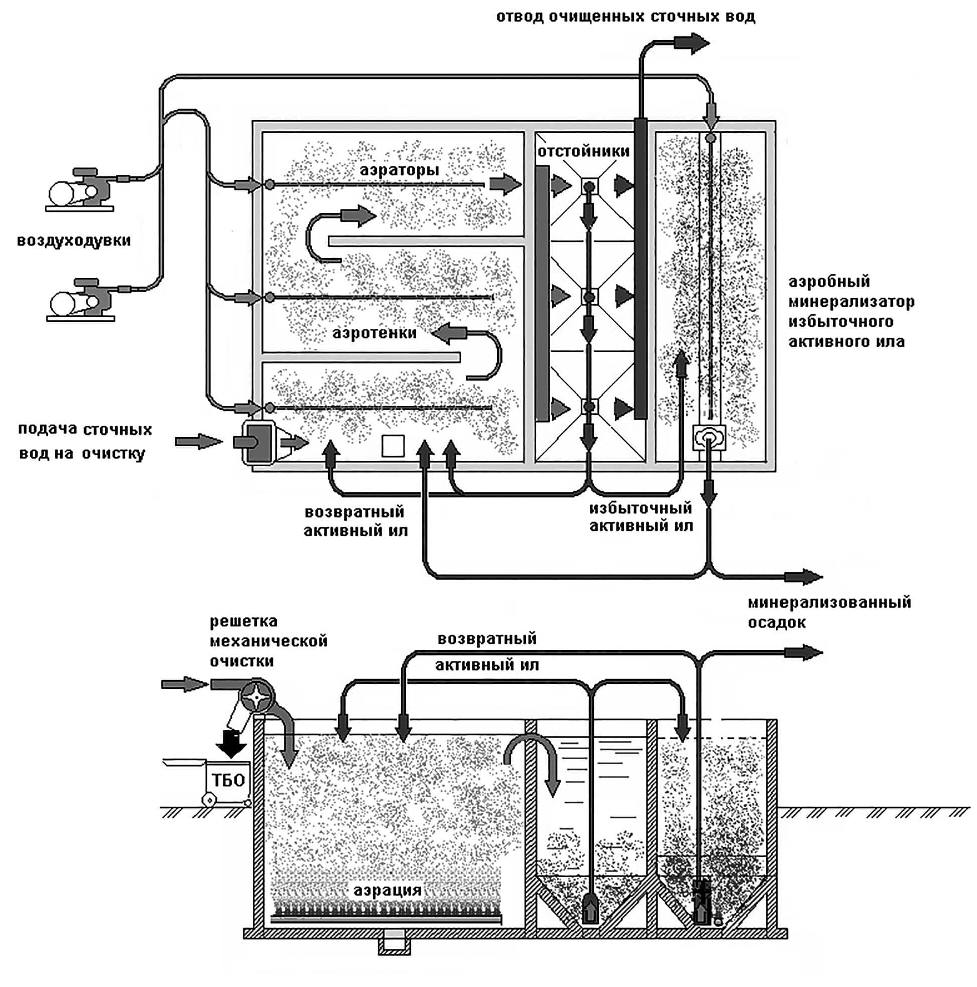 Что такое активный ил для очистки сточных вод и как это работает