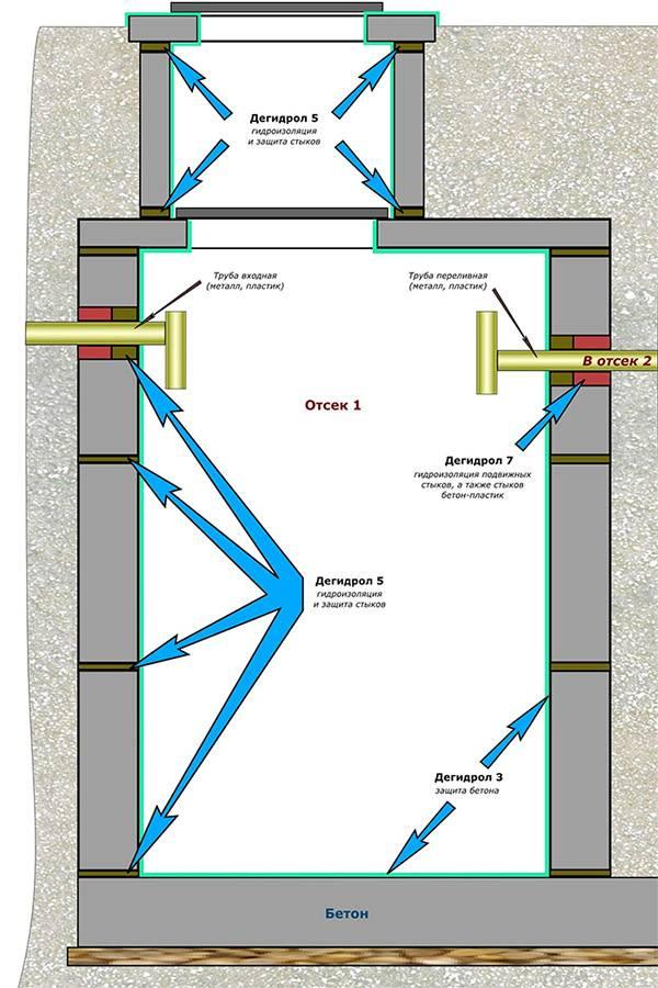 Надо или нет красить кольца септика мастикой. гидроизоляция бетонных колец канализации