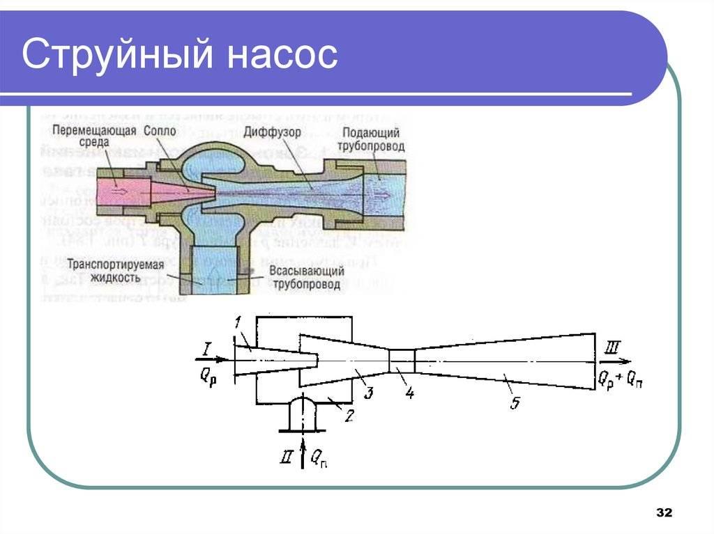 Устройство и принцип работы водяного насоса