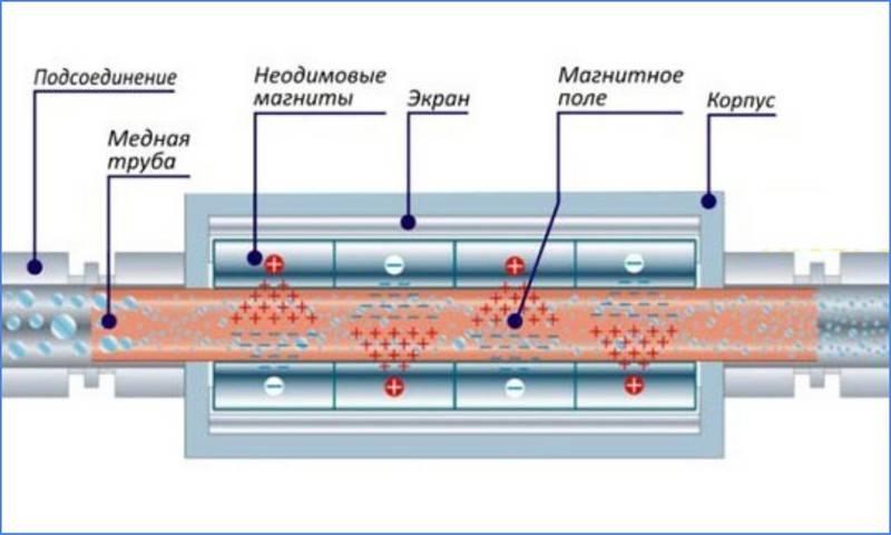 Установка обратного осмоса: сборка по схеме, инструкция, монтаж своими руками - vodatyt.ru