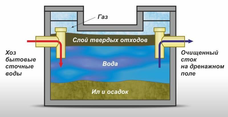 Выгребная яма не впитывает воду — причины быстрого наполнения и что делать