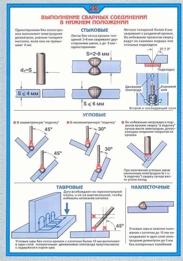 Устранение раковин и трещин в сварном шве. дефекты сварки: классификация. причины появления брызг металла