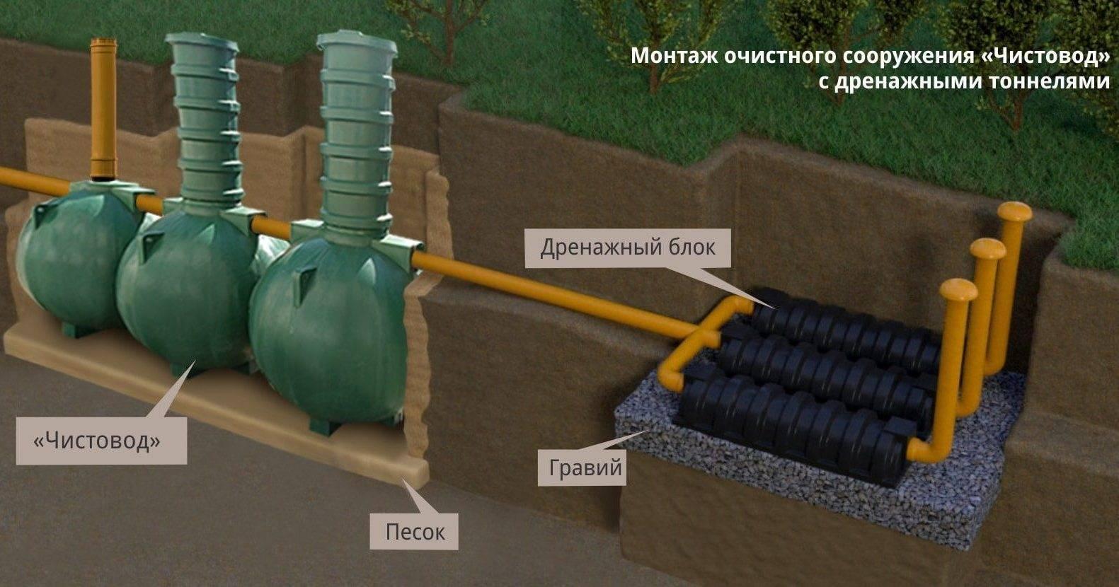 Проточная система биологической очистки (псбо) «шар»