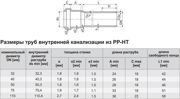 Классификация, виды и сортамент поливинилхлоридных (пвх) труб: какие лучше и почему?
