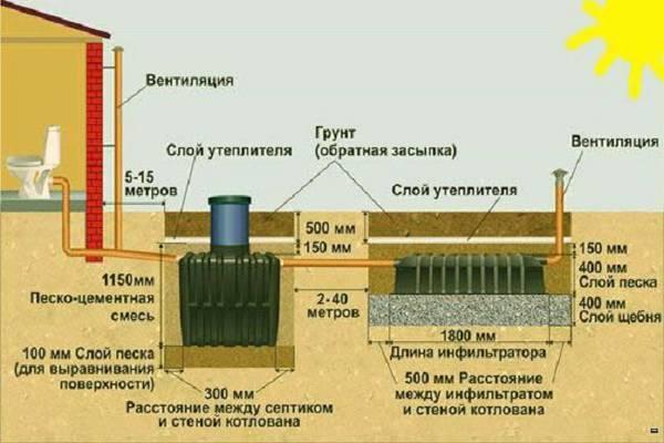 Септик танк 1 - септик для дачи на 1-3 человек
