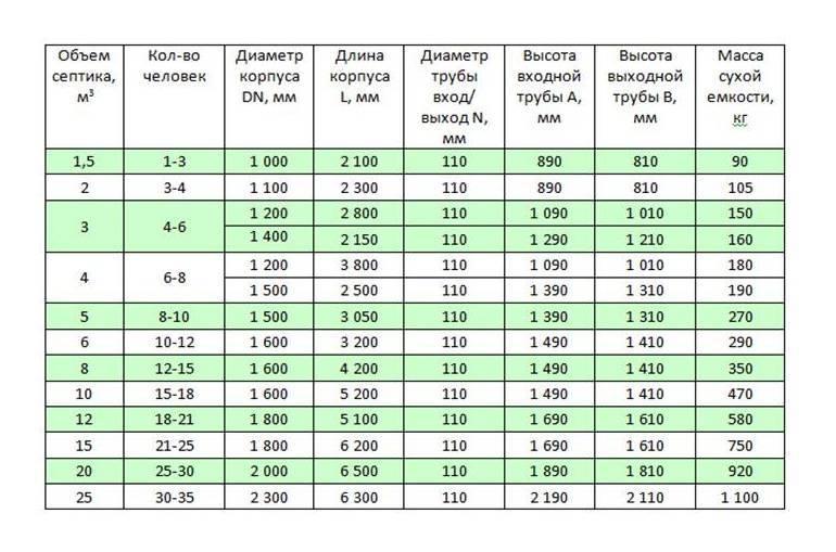 Как выбрать септик для дачи: обзор самых оптимальных вариантов