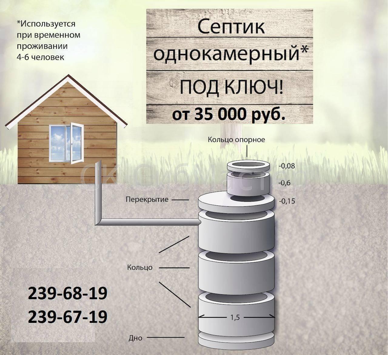 Онлайн расчет выгребной ямы из кирпича для канализации в частном доме