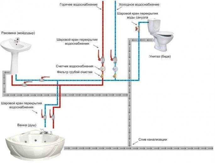 Как грамотно сделать разводку труб в ванной своими руками - жми!