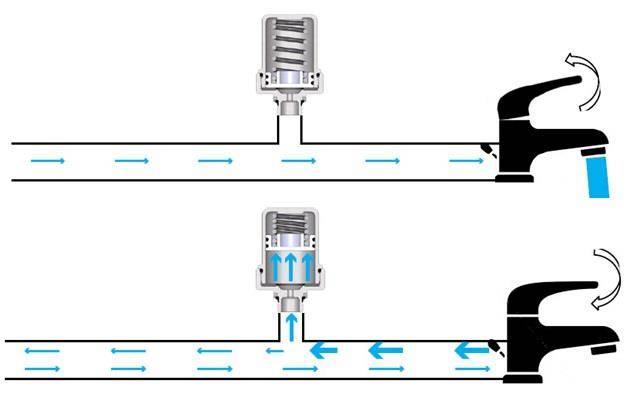 Гидроудар двигателя что это такое, причины и последствия, видео