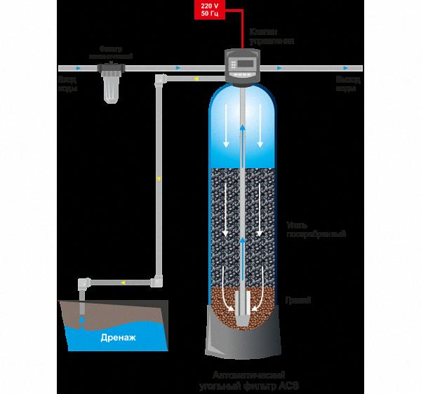 Угольные фильтры для вытяжки: изготовление и установка своими руками, чистка и замена, лучший производитель