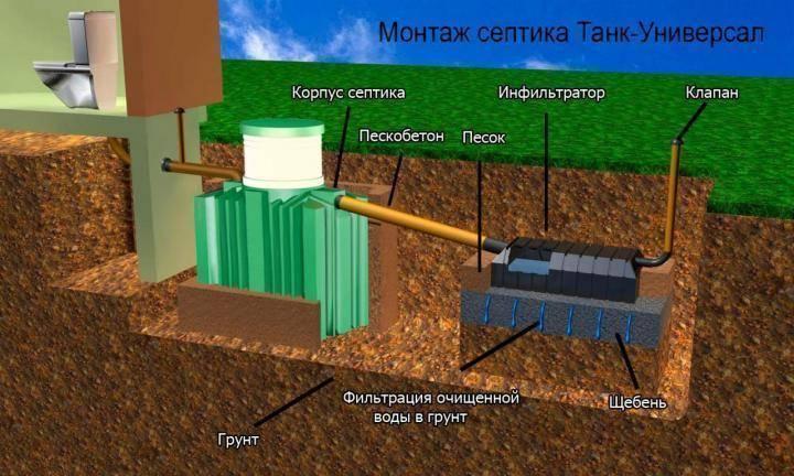 Монтаж септика танк: установка и принцип работы биотанка