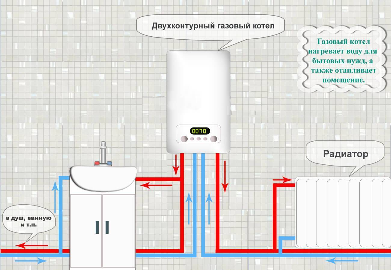 Автономное отопление в частном доме. какой системе отдать приоритет?