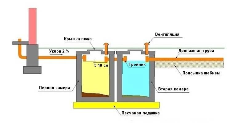 Вентиляция выгребной ямы частного дома