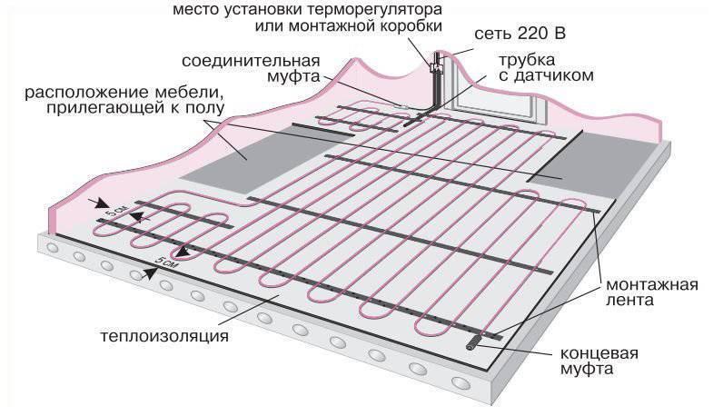Укладка теплого водяного пола под плитку – последовательность выполнения