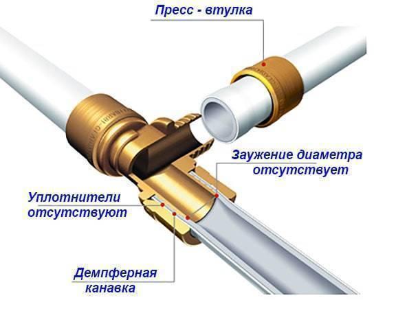 Как соединить металлопластиковую трубу с металлической