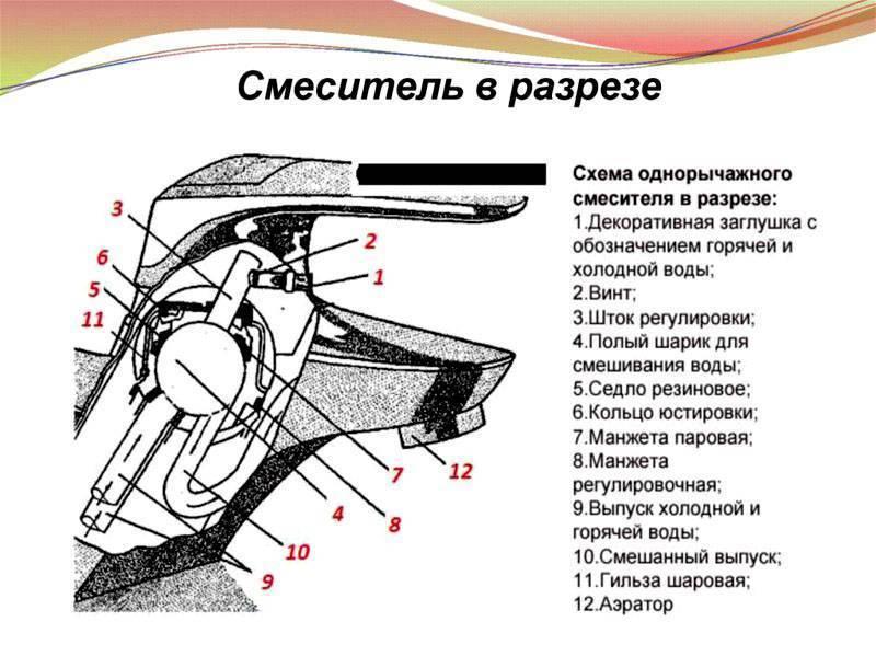 Как разобрать полуоборотный кран на кухне