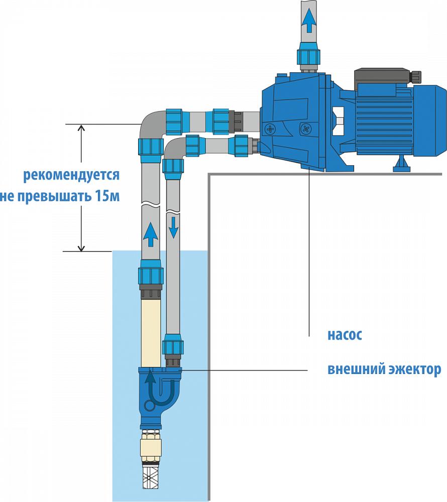 Какой выбрать погружной насос для скважин — цены, технические характеристики и отзывы о ручных и глубинных насосах для скважин