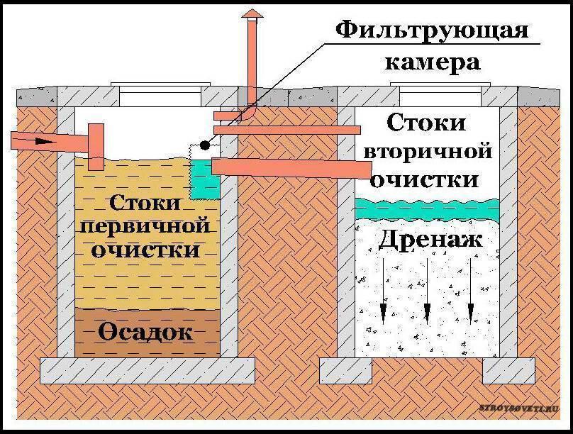 Устройство колодца канализационного: требования, строительство своими руками