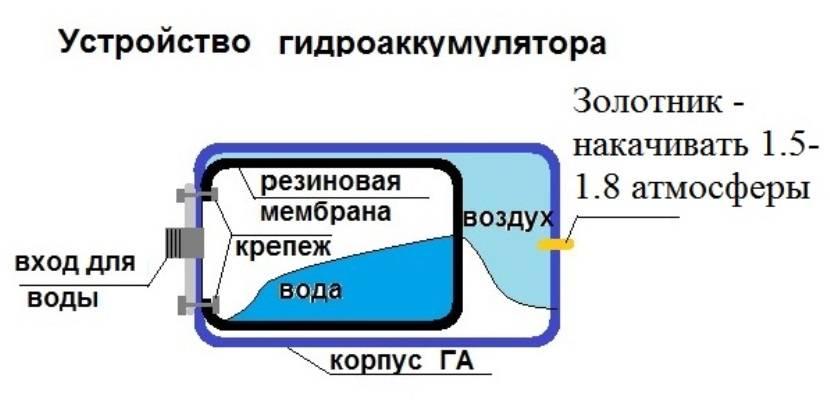 Гидроаккумулятор для водоснабжения: виды, советы как выбрать. гидроаккумулятор своими руками