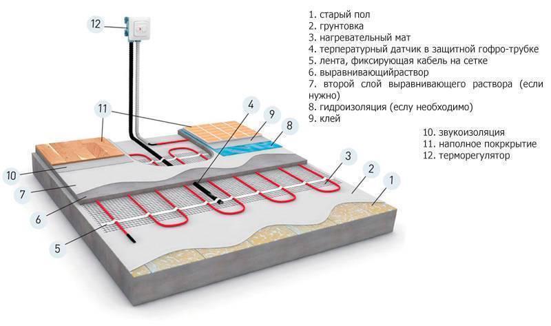Конструкция теплого водяного пола: выбор труб, способы укладки