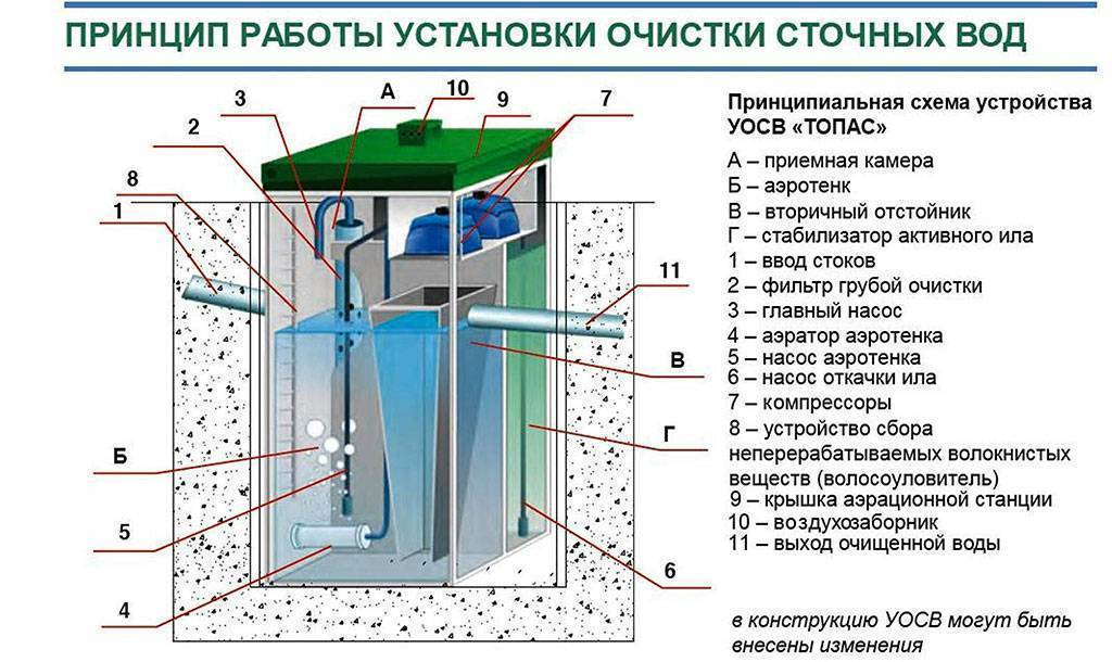 Самая подробная и понятная инструкция — установка септика на даче